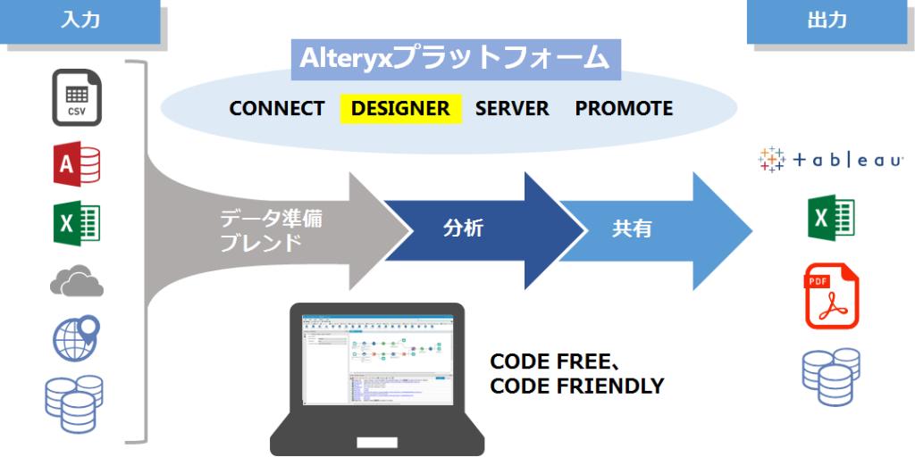 Alteryx Tableau連携