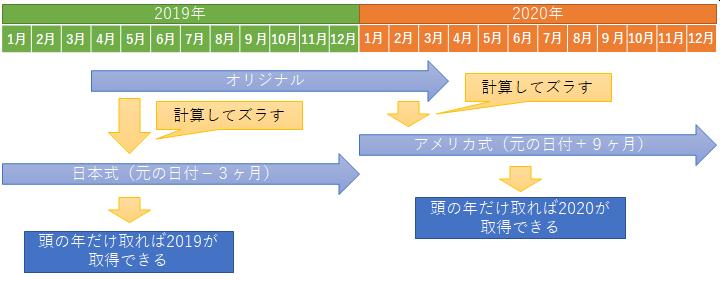 会計年度の計算イメージ